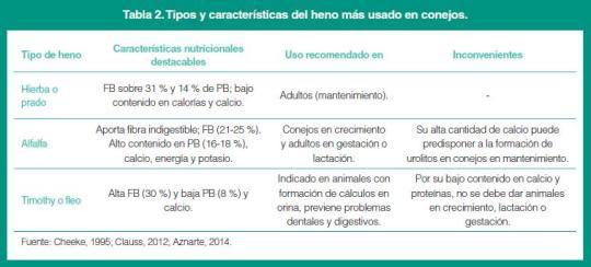 at0518_alimentacion_conejo_tabla02