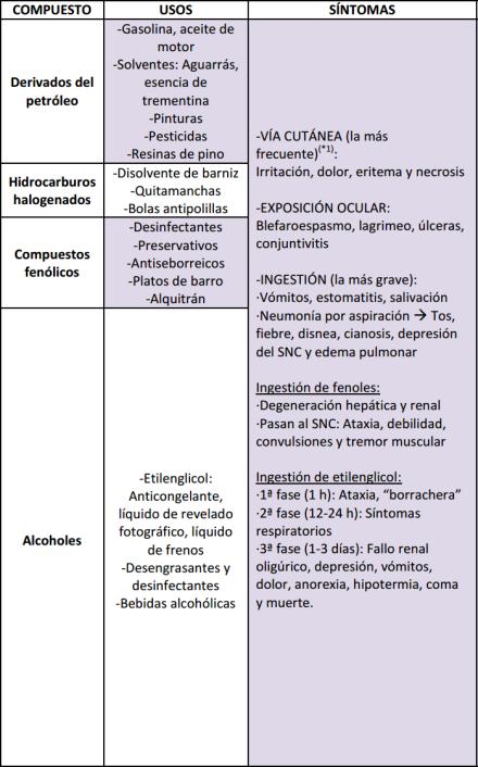 productos toxicos hidrocarburos y derivados