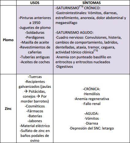 productos toxicos metales pesados